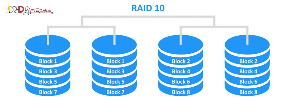 RAID 10 levels explained