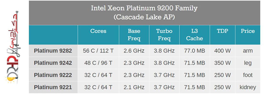 بررسی خانواده Intel Xeon Platinum 9200 از Cascade Lake-AP